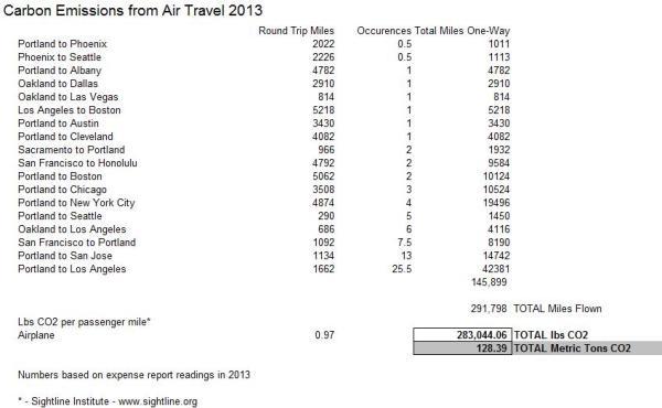 Carbon, Air Travel