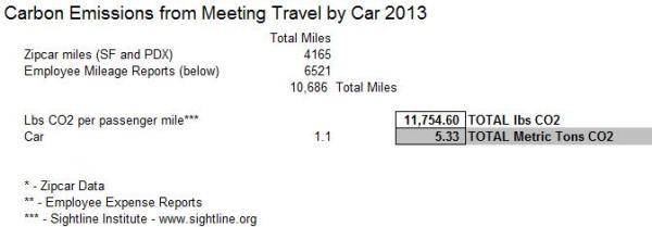 Carbon, Car Travel