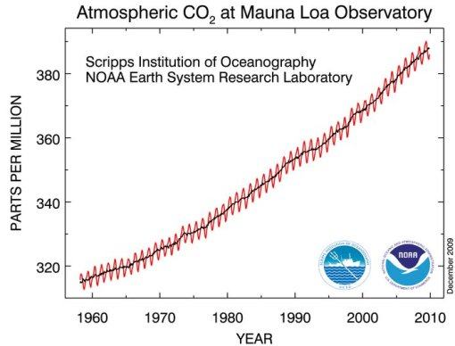 atmospheric CO2 trends