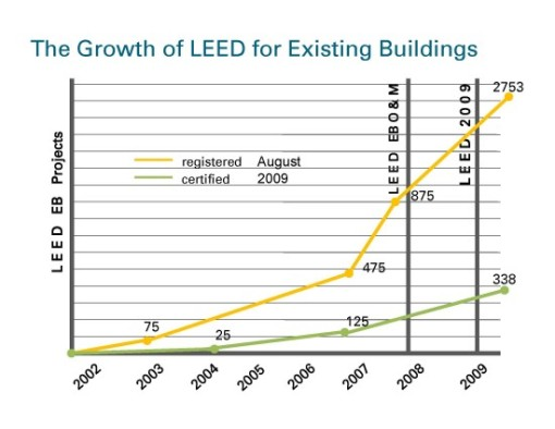 Popularity of LEED for Existing Buildings, building efficiency, energy savings, green retrofits, Brightworks Sustainability Advisors