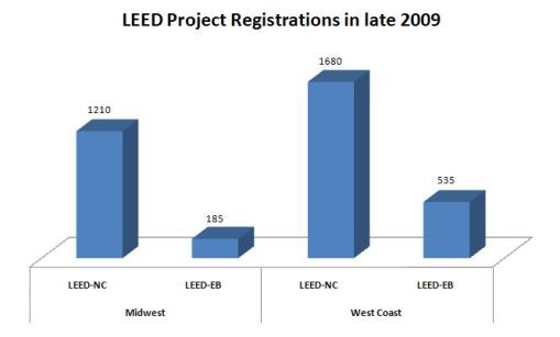 LEED-EB and LEED-NC Project Registration Comparison