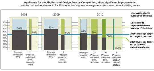 AIA Portland Design Awards Applicants greenhouse gas emissions