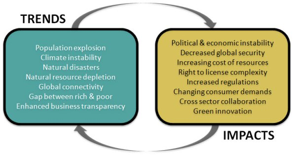 Sustainability related trends and impacts
