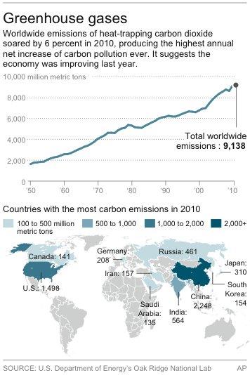 2010 CO2