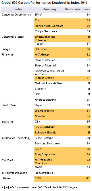 Carbon Performance Leadership Index 2011