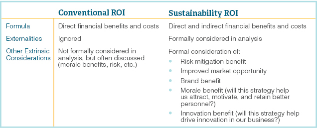 What is Sustainability Return on Investment (SROI)